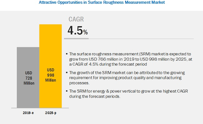Surface Roughness Measurement Market