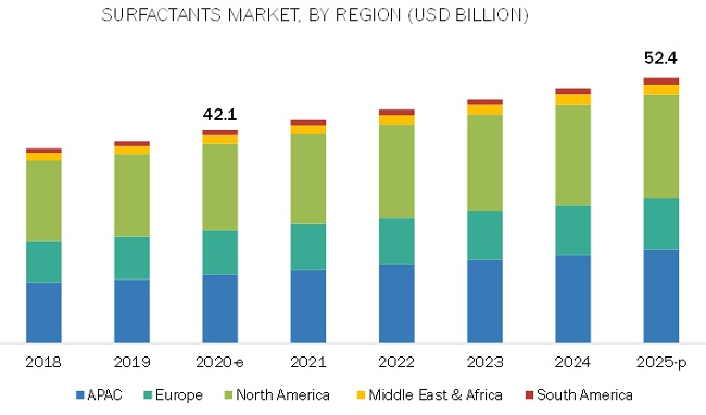 Surfactants Market by Region