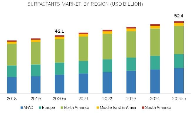 Surfactants Market by Region