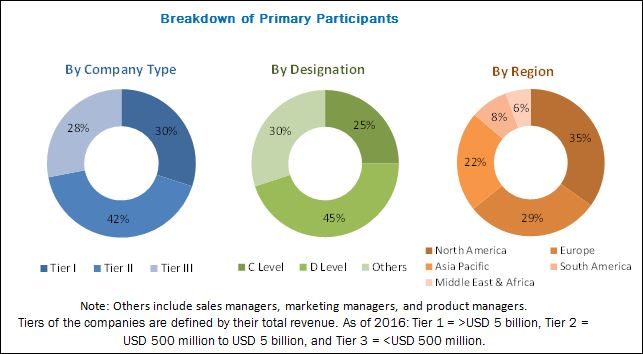 Surgical Drains Market - Breakdown of Primary Participants