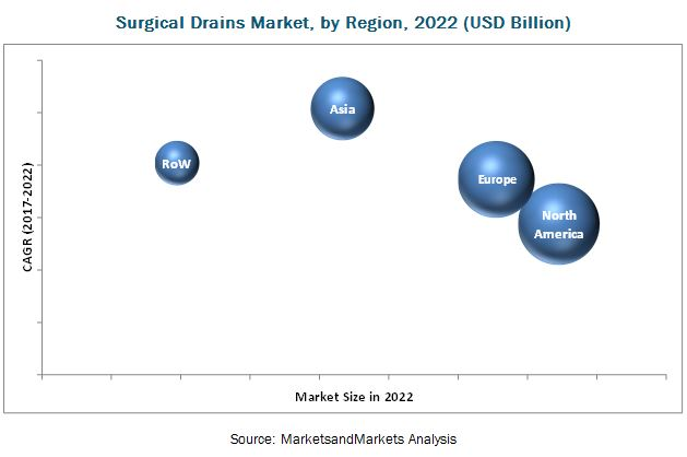 Surgical Drains Market, By Region, 2022 (USD Billion)