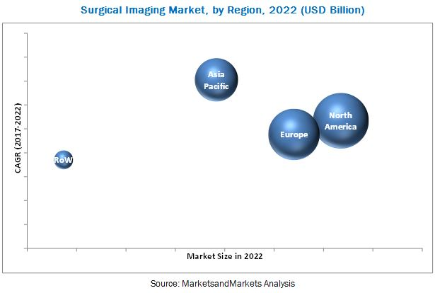 Surgical Imaging Market
