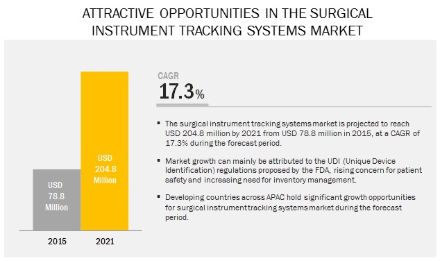Surgical Instrument Tracking Systems Market - Attractive Opportunities by 2021