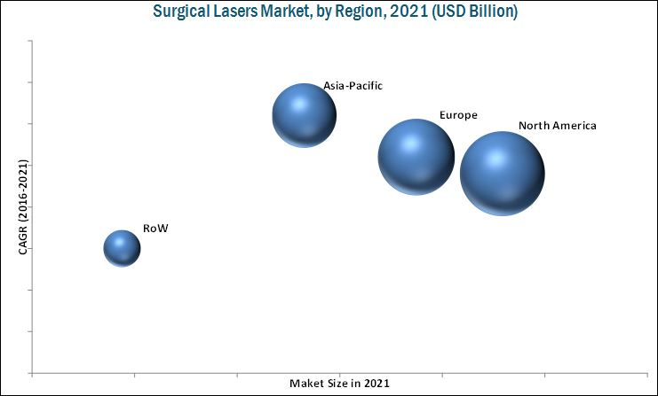 Surgical Lasers Market by Product type, Application