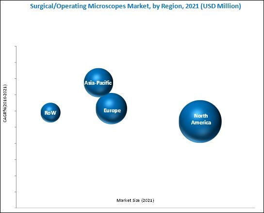 Operating Microscopes Market, by Region, 2021 (USD Million)