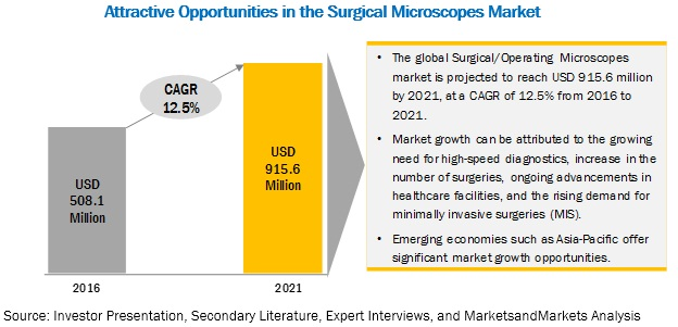 Surgical Microscopes Market - Attractive Opportunities in the Surgical Microscopes Market
