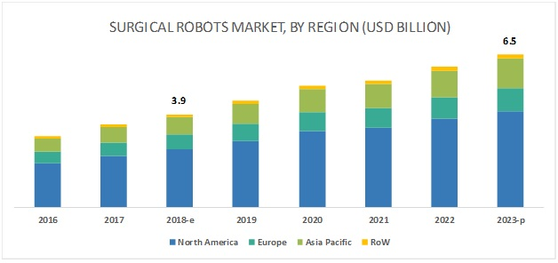 Surgical Robots Market - By Region 2023
