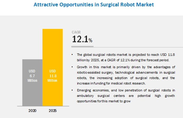 Surgical Robots Market - Attractive Opportunities by 2023