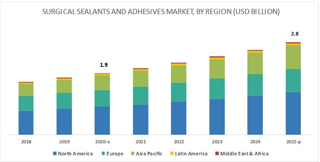 Surgical Sealants and Adhesives Market by Region