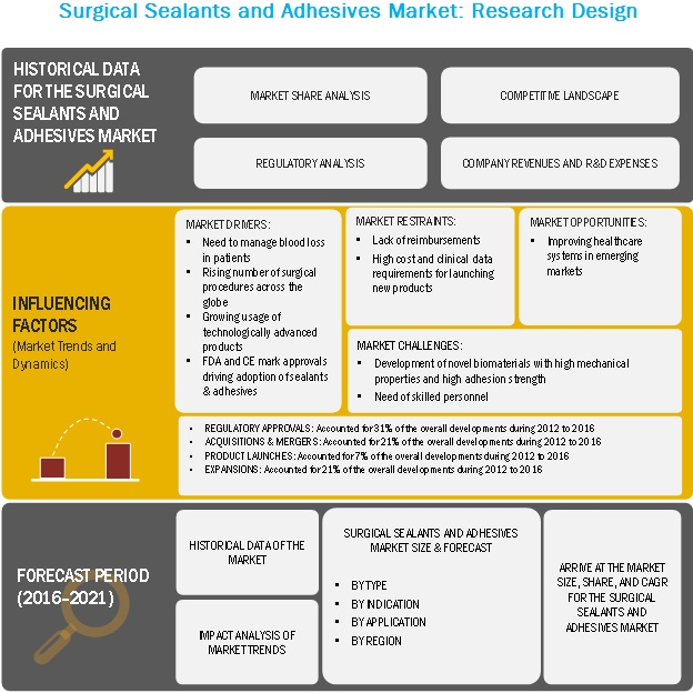 Surgical Sealants and Adhesives Market