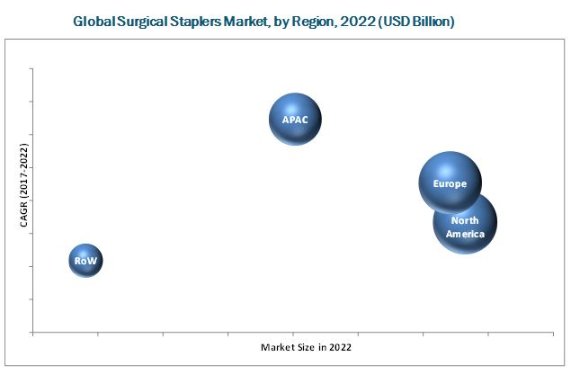 Surgical Staplers Market-By Region 2022