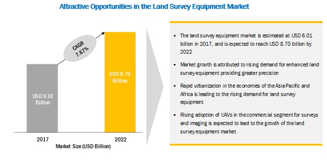 Survey Equipment Market