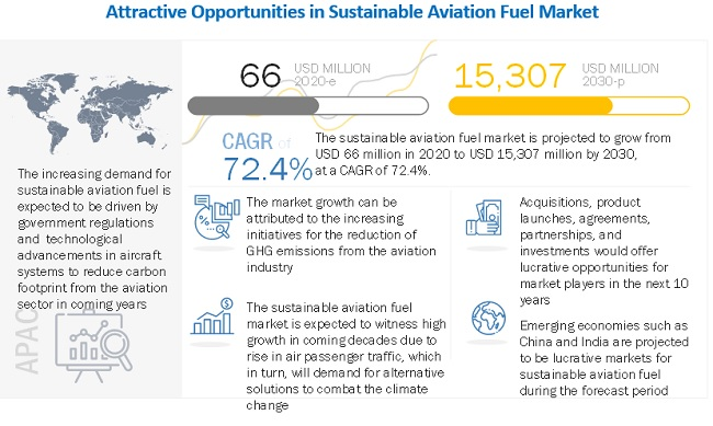 Sustainable Aviation Fuel Market