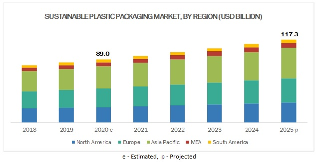 Sustainable Plastic Packaging Market