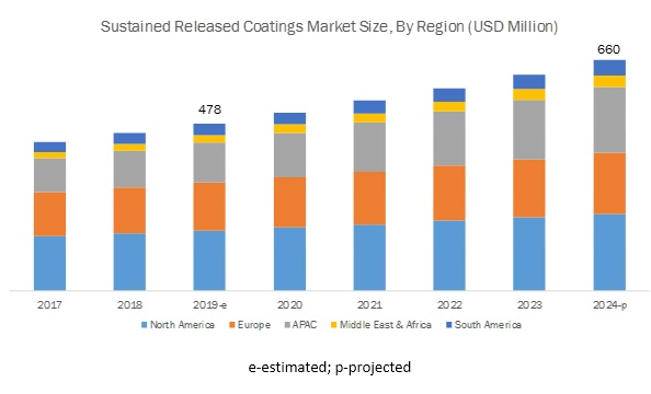 Sustained Release Coatings Market