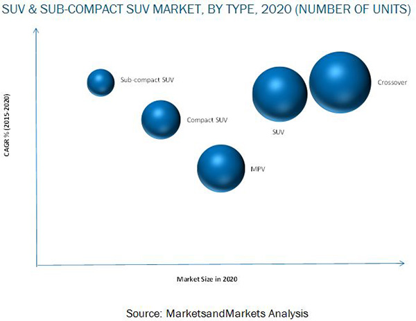 SUV Market Trend Analysis