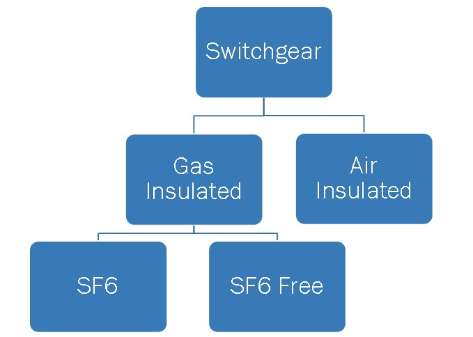 Switchgear Market By Interconnection