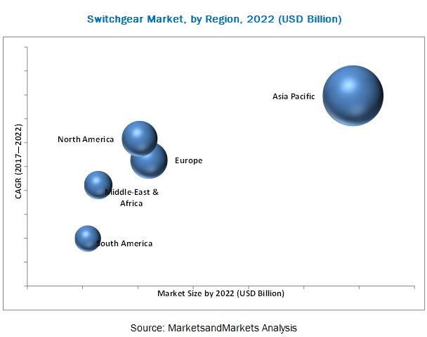 Switchgear Market