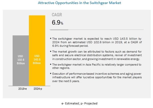 Switchgear Market