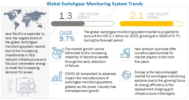 Switchgear Monitoring System Market