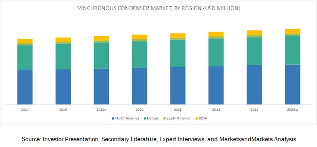 Market Dynamics of Synchronous Condenser