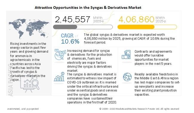 Syngas & Derivatives Market