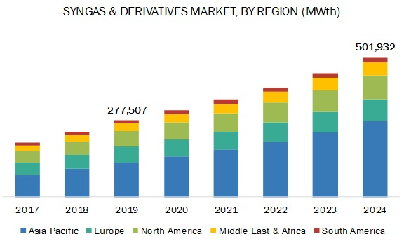 Syngas & Derivatives Market