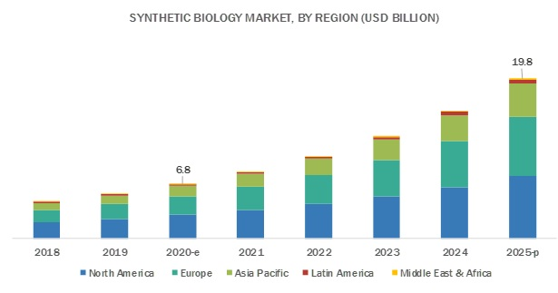 Synthetic Biology Market - Attractive Opportunities by 2022