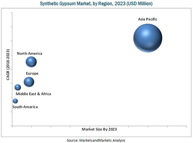 Synthetic Gypsum Market