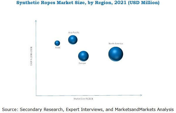 Synthetic Ropes Market