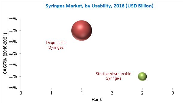 Syringes Market, by Usability, 2016 (USD Billion)