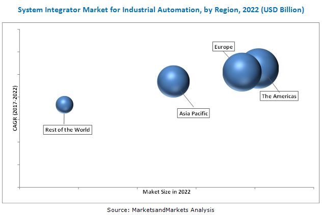 System Integrator Market for Industrial Automation