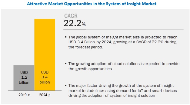 System of Insight Market