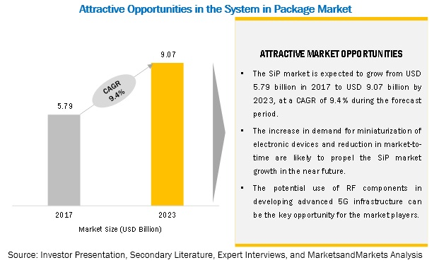 System in Package (SIP) Market
