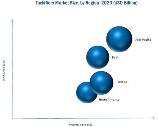 Tackifier Market