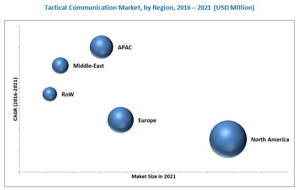 Tactical Communications Market