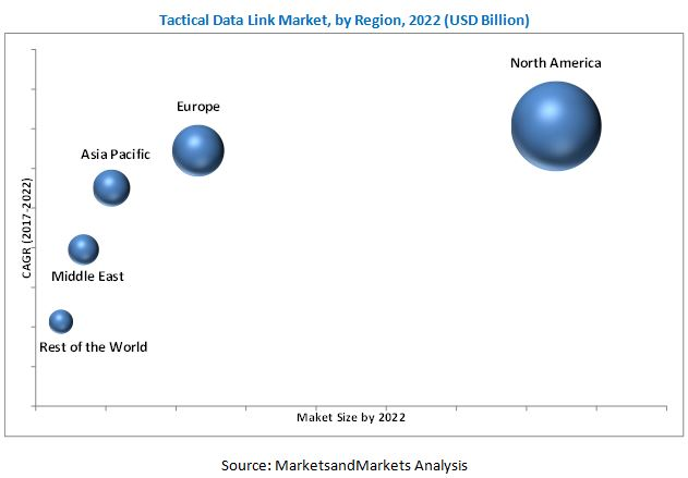 Tactical Data Link Market