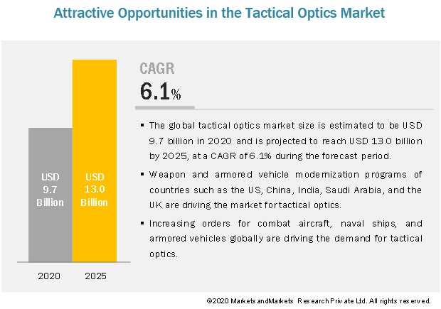 Tactical Optics Market