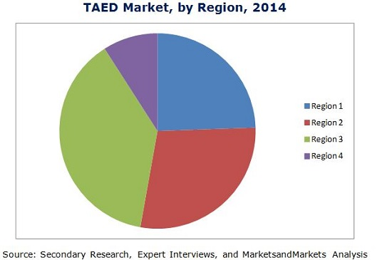 TAED market