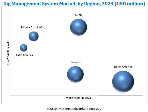Tag Management System Market