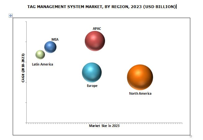 Tag Management System Market