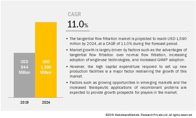 Tangential Flow Filtration Market