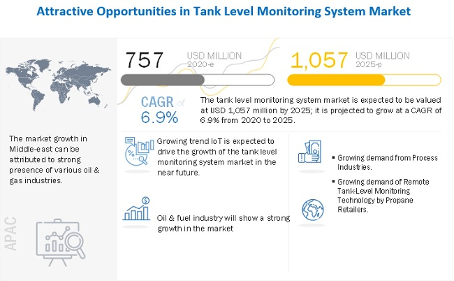 Tank Level Monitoring System Market