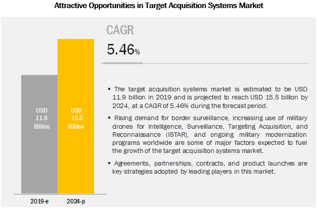 Target Acquisition Systems Market | Industry Analysis and