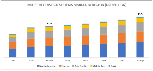 Target Acquisition Systems Market