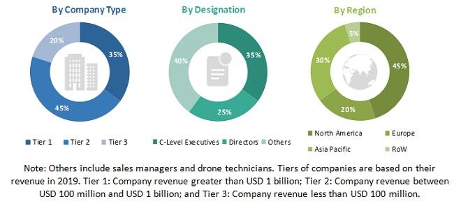 Target Drones Market