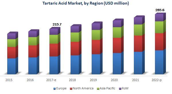 Tartaric Acid Market