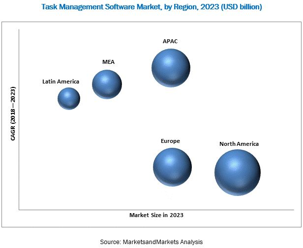 Task Management Software Market