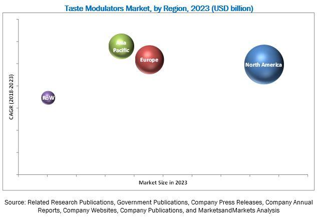 Taste Modulators Market