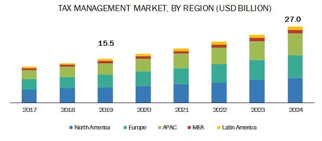 Tax Management Market